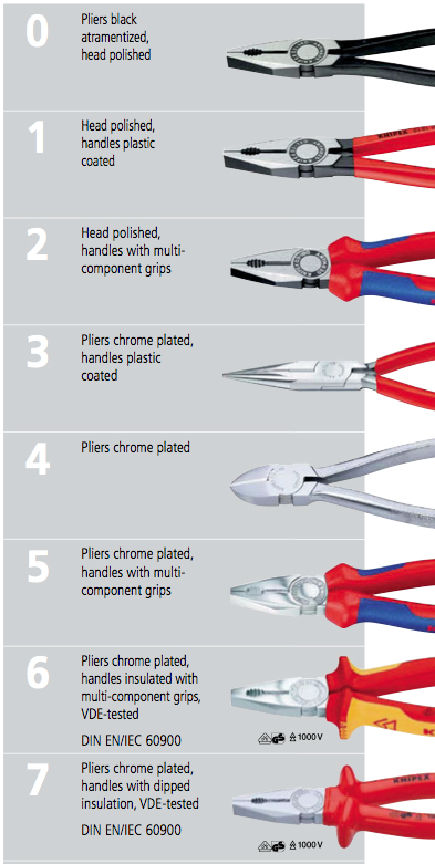 knipex handle styles